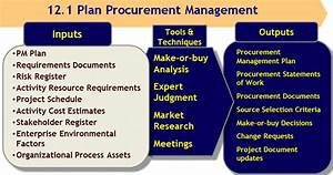 Download pmbok project management plan template gantt for Procurement documents project management