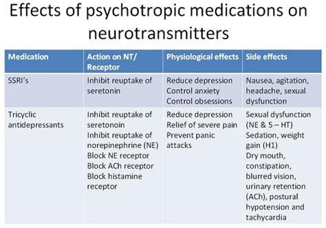 psychiatric nursing mnemonics  tricks nursebuff