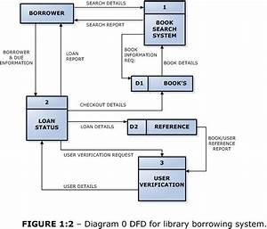 Dfd For Library Borrowing System