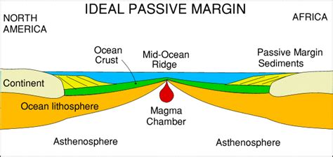 Rift Diagram by Leicester Plate Tectonics Notes