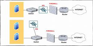 Comparison And Differences Between Ips Vs Ids Vs Firewall
