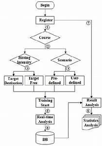 Flow Chart Of Taekwondo Training Program