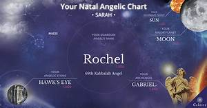 Understanding Natal Chart Your Natal Chart From The Angels Celeste Angelic Medium