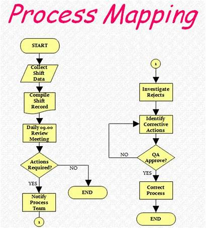 Process Mapping Improvement Map Continuous Tools Flow