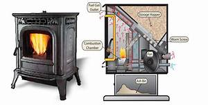 Wood Stoves And Biomass Heating