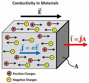 Electrical Conductivity  U2014 Gpg 0 0 1 Documentation