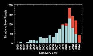 NASA resurrected the Kepler space telescope. Now, it's ...