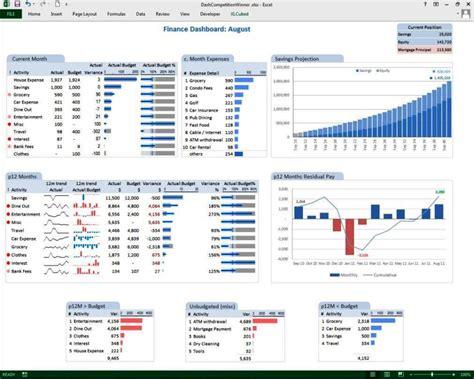 financial dashboard template  excel sampletemplatess