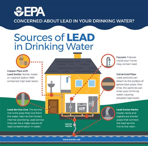lead  drinking water updating town records removing