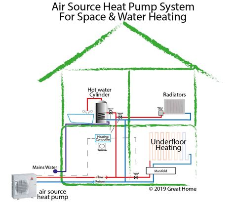 Heat System Diagram by Air Source Heat Pumps An Alternative To Gas Boilers