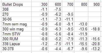 338 Lapua Ballistics Chart