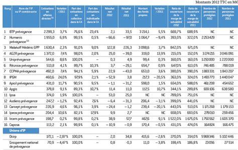le top des institutions de pr 233 voyance 2013 analyses comparatives assurances