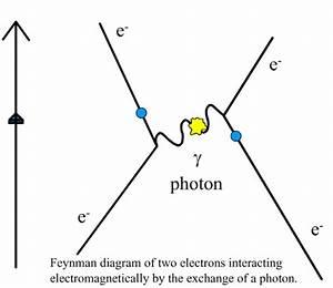 Richard Feynman And The Genius Of Simplicity