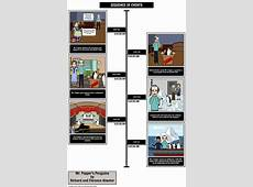 Sequence of Events Storyboard by elizabethpedro
