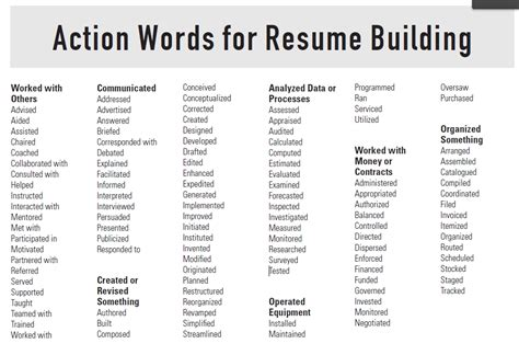 descriptive words for resume template idea