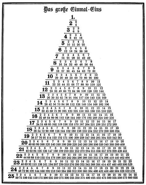 table de multiplication de 1 a 20 table de multiplication de 1 a 25