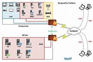 Visio Stencils  Network Diagram With Dr Site  U2013 Techbast