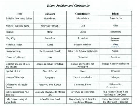 Christianity Islam Comparison Essay by Islam Religion Diagram Gallery