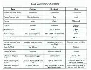 Comparison Chart Between Christianity Islam And Judaism Judaism Philosophy Religion