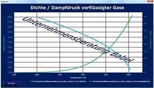 Daten Entlang Der Dampfdruckkurve
