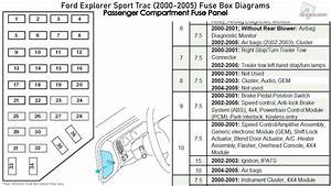 2000 Ford Ranger Interior Fuse Box Diagram
