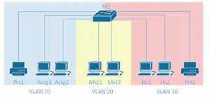 Understanding Vlans  And Inter