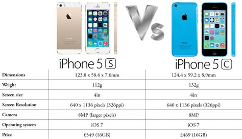 whats the difference between iphone 5c and 5s iphone 5s vs iphone 5c what s the difference