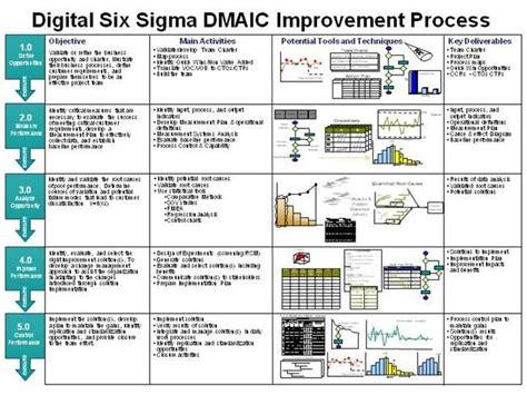 dmaic  jagan  authorstream projects