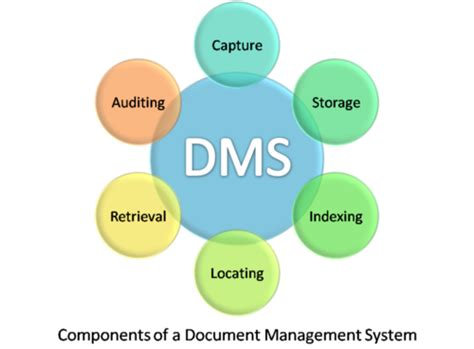 document management system  rs  unit balaji