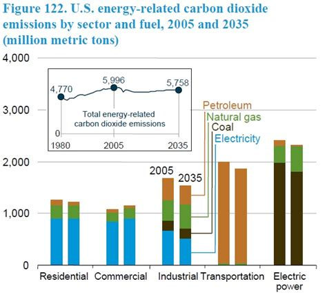 A Breakdown Of Eia's New Annual Energy Outlook Report