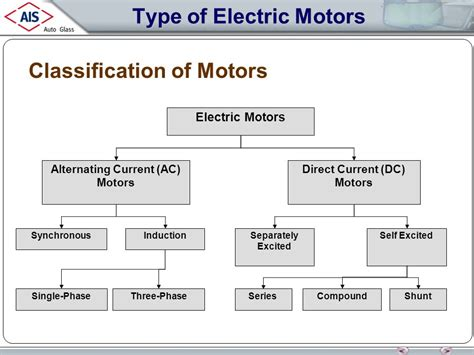 Types Of Electric Motor by Types Of 3 Phase Ac Motors Impremedia Net