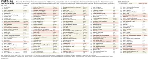top  universities   world sanli education hk  sat ssat act debate