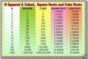 Square and Cube Roots List