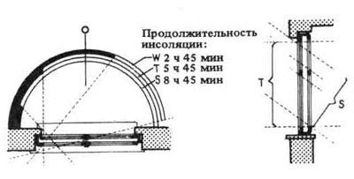 7. расчет продолжительности инсоляции