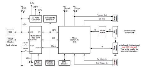 Prototype Openbench Logic Sniffer Analyzer Under