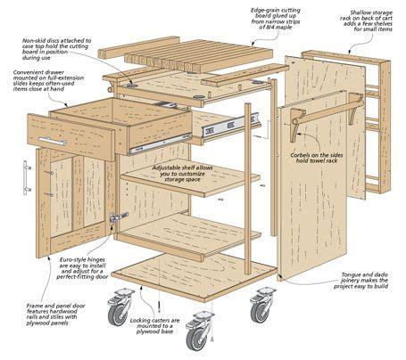 rolling storage cart plans kitchen cart woodsmith