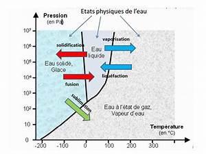 Diagramme Pt Etat Physique De L U0026 39 Eau