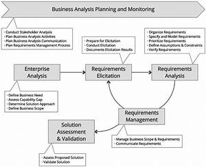 The Business Analysis Center Of Excellence  U2013 Requirements