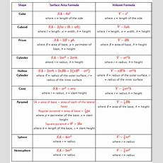 Surface Area Formulas (solutions, Examples, Videos, Worksheets