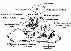 Mars Pathfinder Fact Sheet