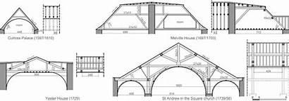 Rafter Roof Common Left Platform Right Culross