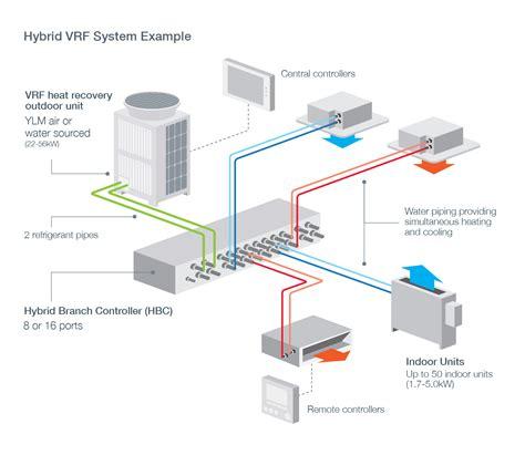 hvrf hybrid variable refrigerant air conditioning