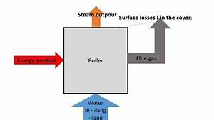 Schematic Energy Flow Diagram Of The Boiler