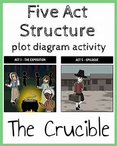 Help Students Master The Five Act Structure With A Visual