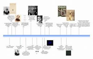 Landmarks In The History Of Genetics