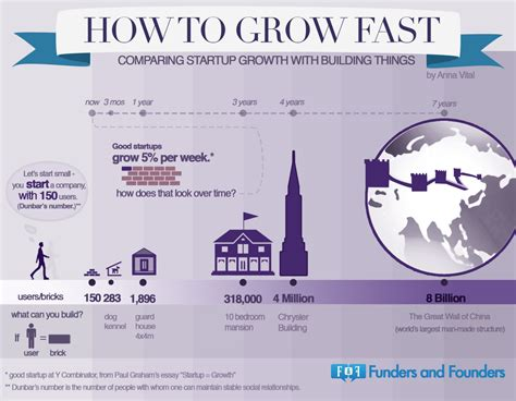 How To Grow Fast Comparing Startup Growth With