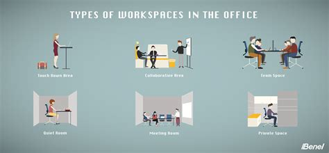 Types of Workspaces in the Office Benel Singapore Blog