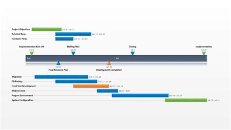 project implementation plan  timeline templates