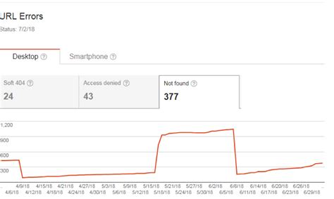 Google Search Console The Latest Version Things