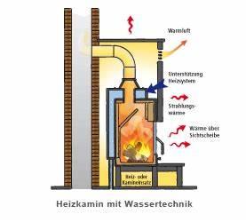 Wasserführender Kaminofen Test : kaminofen mit wassertasche icnib ~ Frokenaadalensverden.com Haus und Dekorationen